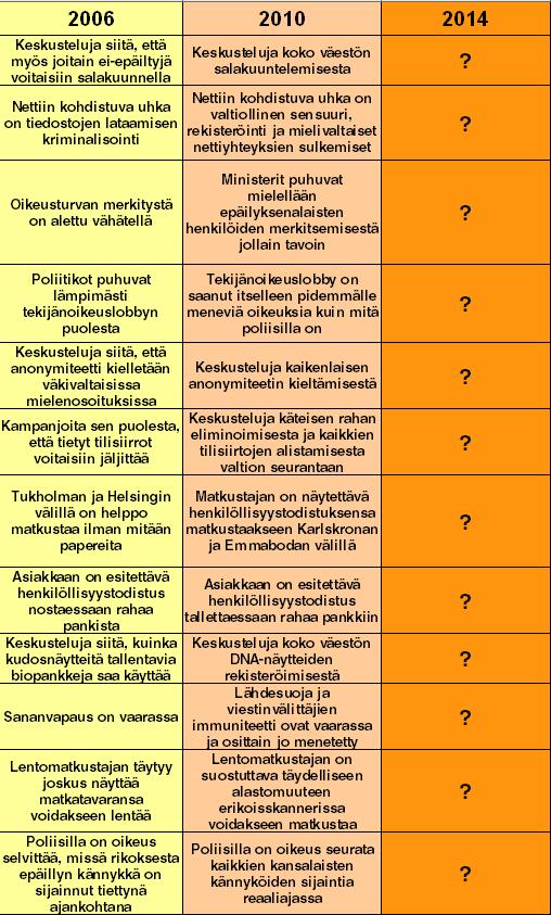 Kansalaisoikeuksien kehitys ja alasajo vuosina 2006-2010-2014, Rick Falkvinge Ruotsin Piraattipuolueesta, Piratpartiet, Suomentanut piraattiliitto, 2006: Keskusteluja siitä, että myös joitain ei-epäiltyjä voitaisiin salakuunnella. 2010: Keskusteluja koko väestön salakuuntelemisesta | 2006: Nettiin kohdistuva uhka on tiedostojen lataamisen kriminalisointi 2010: Nettiin kohdistuva uhka on valtiollinen sensuuri, rekisteröinti ja mielivaltaiset nettiyhteyksien sulkemiset. | 2006: Oikeusturvan merkitystä on alettu vähätellä. 2010: Ministerit puhuvat mielellään epäilyksenalaisten henkilöiden merkitsemisestä jollain tavoin. | 2006: Poliitikot puhuvat lämpimästi tekijänoikeuslobbyn puolesta. 2010: Tekijänoikeuslobby on saanut itselleen pidemmälle meneviä oikeuksiä kuin mitä poliisilla on. | 2006: Keskusteluja siitä, että anonymiteetti kielletään väkivaltaisissa mielenosoituksissa. 2010: Keskusteluja kaikenlaisen anonymiteetin kieltämisestä. | 2006: Kampanjoita sen puolesta, että tietyt tilisiirrot voitaisiin jäljittää. 2010: Keskusteluja kaikenlaisen anonymiteetin kieltämisestä. | 2006: Kampanjoita sen puolesta, että tietyt tilisiirrot voitaisiin jäljittää. 2010: Keskusteluja käteisen rahan eliminoimisesta ja kaikkien tilisiirtojen alistamisesta valtion seurantaan. | 2006: Tukholman ja Helsingin välillä on helppo matkustaa ilman mitään papereita. 2010: Matkustajan on näytettävä henkilöllisyystodistuksensa matkustakseen Karlskronan ja Emmabodan välillä. | 2006: Asiakkaan on esitettäbä henkilöllisyystodistus nostessaan rahaa pankista. 2010: Asiakkaan on esitettävä henkilöllisyystodistus tallettaessaan rahaa pankkiin. | 2006: Keskusteluja siitä, kuinka kudosnäytteitä tallentavia biopankkeja saa käyttää. 2010: Keskusteluja koko väestön DNA-näytteiden rekisteröimisestä. | 2006: Sananvapaus on vaarassa. 2010: Lähdesoja ja viestinvälittäjien immuniteetti ovat vaarassa ja osittain jo menetetty. | 2006: Lentomatkustajan täytyy joskus näyttää matkatavaransa voidakseen lentää. 2010: L
