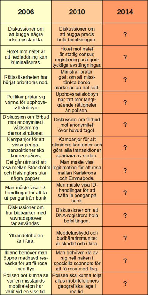 Utveckling av medborgarrättigheter 2006-2010-2014, Rick Falkvinge, Piratpartiet. Transskribering: 2006: Diskussioner om att bugga några ickemisstänkta 2010: Diskussioner om att bugga precis hela befolkningen | 2006: Hotet mot nätet är att nedladdning kan kriminaliseras 2010: Hotet mot nätet är statlig censur, registrering och godtyckliga avstängningar. | 2006: Rättssäkerheten har börjat prioriteras ned. 2010: Ministrar pratar glatt om att misstänkta borde markeras på nåt sätt. | 2006: Politiker pratar sig varma för upphovsrättslobbyn. 2010: Upphovsrättslobbyn har fått mer långtgående rättigheter än polisen | 2006: Diskussion om förbud mot anonymitet i våldsamma demonstrationer. 2010: Diskussion om förbud mot anonymitet över huvudtaget. | 2006: Kampanjer för att vissa pengatransaktioner ska kunna spåras. 2010: Kampanjer för att eliminera kontaktr och göra alla transaktioner spårbara av staten. | 2006: Det går utmärkt att resa mellan Stockholm och Helsingfors utan några papper. 2010: Man måste visa legitimation för att resa mellan Karlskrona och Emmaboda | 2006: Man måste visa ID-handlingar för att ta ut pengar från bank. 2010: Man måste visa ID-handlingar för att sätta in pengar på bank. | 2006: Diskussioner om hur biobanker får användas. 2010: Diskussioner om att DNA-registrera hela befolkningen. | 2006: Yttrandefriheten är i fara. 2010: Meddelarskydd och budbärarimmunitet är skadat och i fara | 2006: Ibland behöver man öppna medhavd resväska för att få resa med flyg. 2010: Man behöver klä av sig helt naken för att få resa med flyg. | 2006: Polisen bör kunna se var en misstänkt mobiltelefon har varit vid en viss tid. 2010: Polisen ska kunna följa allas mobiltelefoners geografiska läge i realtid.