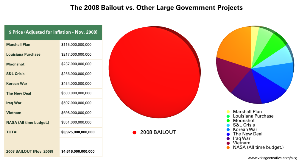 government bailouts By jeffrey a tucker | after all these efforts, all these interventions and tax-back loans, nothing could prepare the company to deal with a loss of its foreign markets.